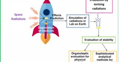 Impact of simulated space radiations on the stability of medicines